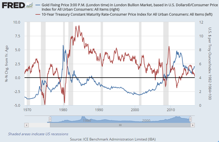 Chart of the change in real 10-year US Treasury yields vs. the real US gold price, both adjusted by the US Consumer Price Index