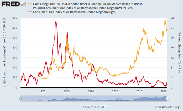 Chart of UK gold price, adjusted by CPI index (base = Jan 2016), versus year-on-year inflation. Source: St.Louis Fed