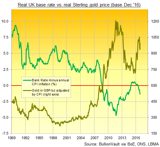 Chart of real British Pound gold price (adjusted by CPI) vs. real Bank Rate (adjusted by CPI inflation). Source: BullionVault via BoE, ONS, LBMA