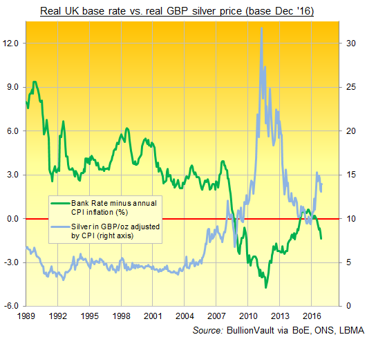 Chart of real silver price in British Pounds (adjusted by CPI) vs. real Bank Rate (adjusted by CPI inflation). Source: BullionVault via BoE, ONS, LBMA