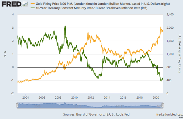 Chart of gold priced in US Dollars vs. inflation-adjusted 10-year Treasury bond yields. Source: St.Louis Fed