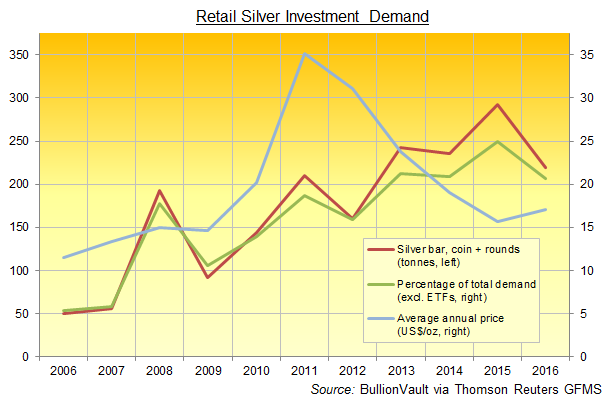 Chart of global silver bar and coin demand, GFMS data