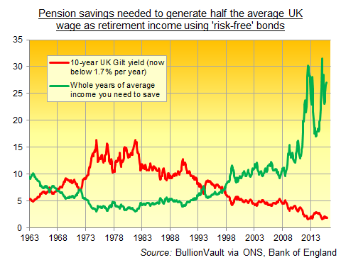 Years of full income needed as savings to generate half-annual wage as retirement income