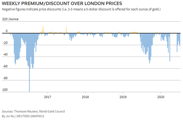 Chart of India domestic gold price's premium/discount to London. Source: Thomson Reuters