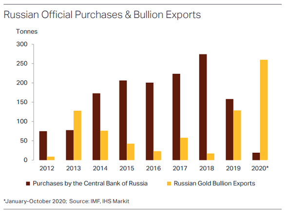 Chart of Russia's central-bank gold buying vs. exports. Source: Metals Focus