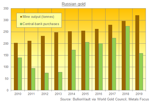 Chart of Russian gold-mine output and central-bank purchases. Source: BullionVault
