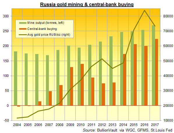 Chart of Russia annual gold mine output vs its central-bank buying. Source: BullionVault