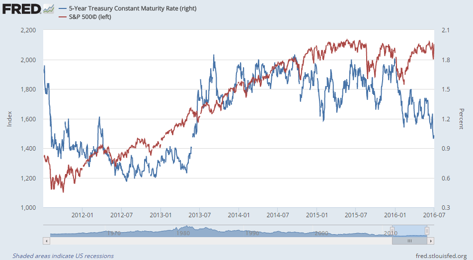 Chart of the S&P500 stock index and 5-year US Treasury bond yields
