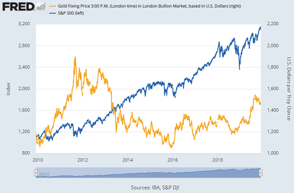 Chart of S&P500 index vs. gold price in Dollars. Source: St.Louis Fed