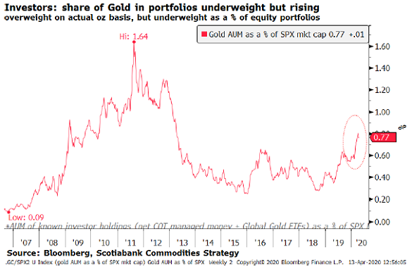 Chart of global gold ETF and Comex net speculative long positions as a proportion of the S&P500 stock index by value. Source: Scotiabank
