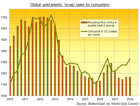 Chart of global consumer 'scrap' gold selling, rolling 4-quarter total in tonnes. Source: BullionVault via WGC