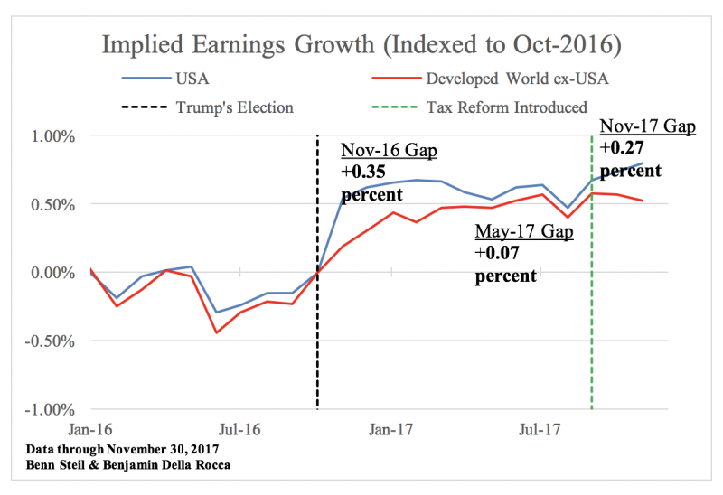 Right After Trump S Election In November 2016 The Market Expectations Of Us Corporate Earnings Growth Reflected Stock Prices So Called Implied