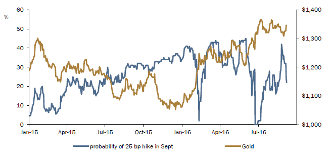 Chart of September 2016 US Fed rate-hike expectations vs gold price. Source: ICBC Standard Bank