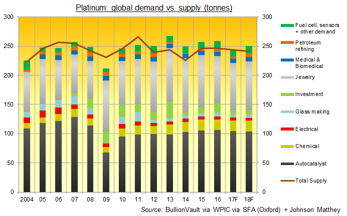 Chart of global platinum supply (including scrap recycling) vs. demand by sector. Source: BullionVault via WPIC via SFA (Oxford) and Johnson Matthey