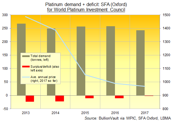 Chart of global platinum demand, deficits and price. Source: BullionVault via SFA Oxford for the World Platinum Investment Council