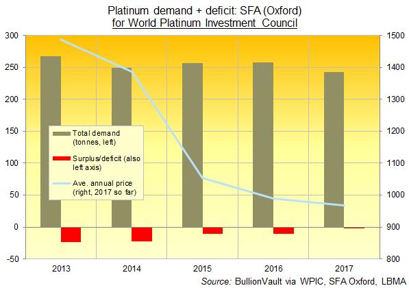 Déficit de la demande en platine, SFA Oxford
