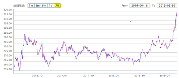 Chart of Shanghai's official gold benchmark price, all data since launch. Source: SGE