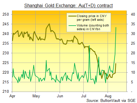 Shanghai Gold Exchange main Au(T+D) contract price and volume