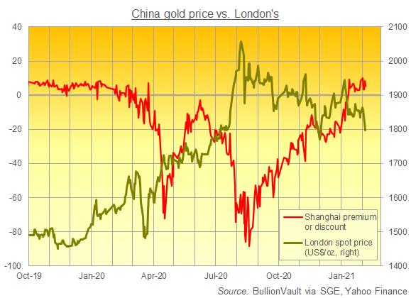 Shanghai Gold Exchange price premium/discount per ounce vs. London. Source: BullionVault