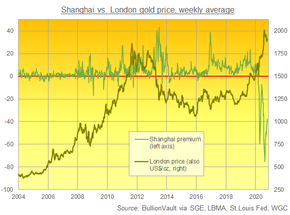 Chart of SGE Fix vs. London spot at 14:15 Shanghai time, weekly average. Source: BullionVault