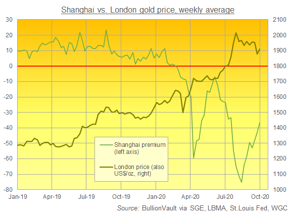 Chart of Shanghai Gold Exchange benchmark's premium/discount to London quotes. Source: BullionVault