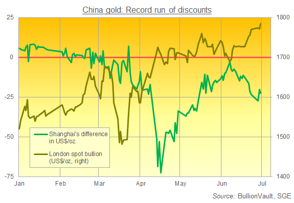 Chart of Shanghai ve. London gold prices, daily data in H1 2020. Source: BullionVault