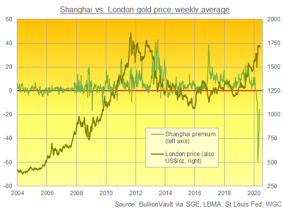 Chart of Shanghai gold premium/discount to London price. Source: BullionVault