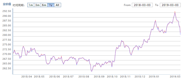 Chart of Shanghai benchmark gold price in Yuan per gram. Source: SGE