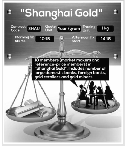 Shanghai Gold Fix Infographic from People's Daily, translated by BullionVault's Rui Ma