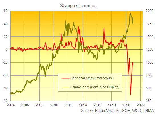 Chart of Shanghai gold premium/discount to London quotes. Source: BullionVault