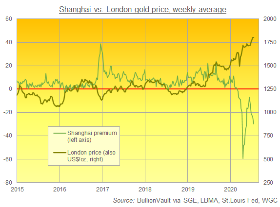 Chart of Shanghai gold's weekly average difference to London in US$/oz. Source: BullionVault
