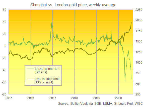 Chart of SGE gold price in US Dollar terms vs. London quotes, weekly average. Source: BullionVault via WGC, SGE