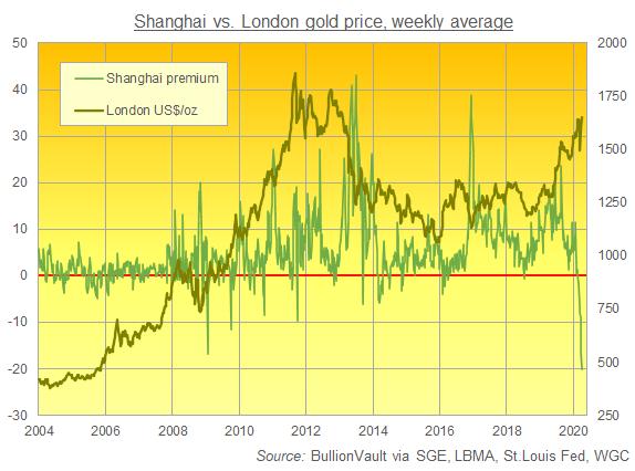 Chart of London bullion price and Shanghai premium in US$/oz. Source: BullionVault