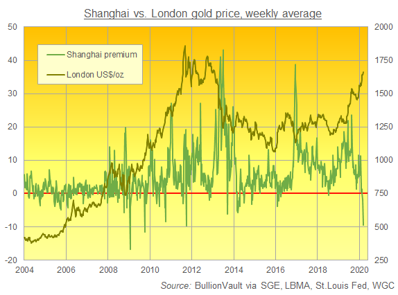 Chart of Shanghai Gold Exchange's average weekly premium to London quotes. Source: BullionVault