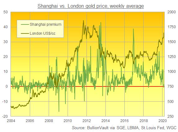 http://aws-goldnews-en/sites/default/files/sge-premium-27-feb-20.png Chart of Shanghai gold premiums over London quotes. Source: BullionVault