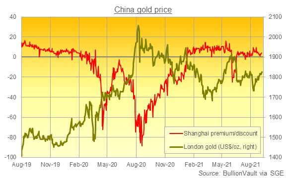 Chart of global gold price vs. Shanghai premium/discount. Source: BullionVault