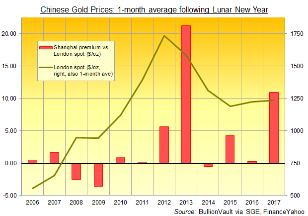 Chart of Shanghai gold premiums, 1-month average after Chinese New Year, 2006-2017. Source: BullionVault