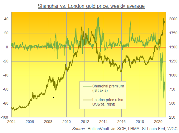 Chart of London gold price (right) vs. Shanghai premium/discount. Source: BullionVault