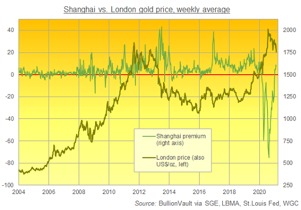 Shanghai gold discount/premium versus London benchmark. Source: BullionVault
