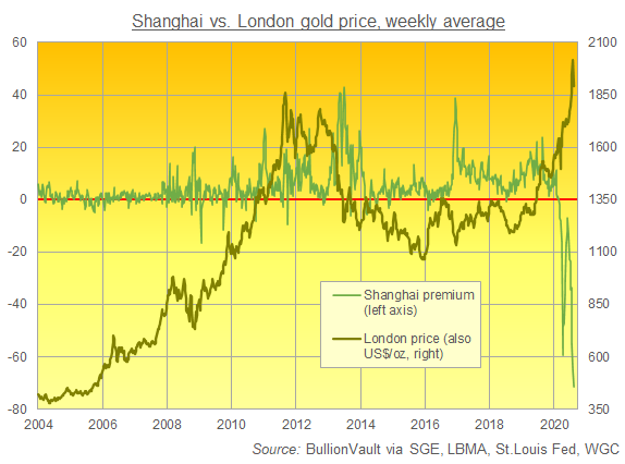 Chart of weekly average London gold price vs. China premium/discount. Source: BullionVault