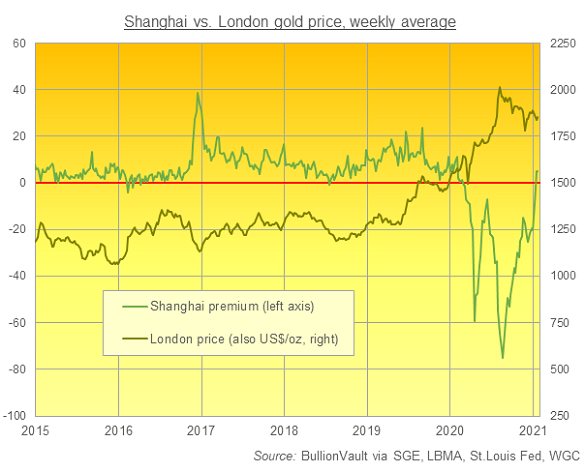 Chart of SGE average weekly gold price gap to London. Source: BullionVault