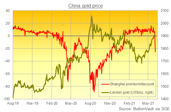 Daily chart of Shanghai gold bullion premium/discount to London. Source: BullionVault