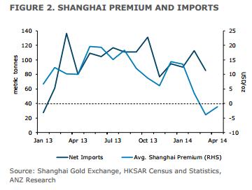 Primes sur l'or et importations de Shanghai