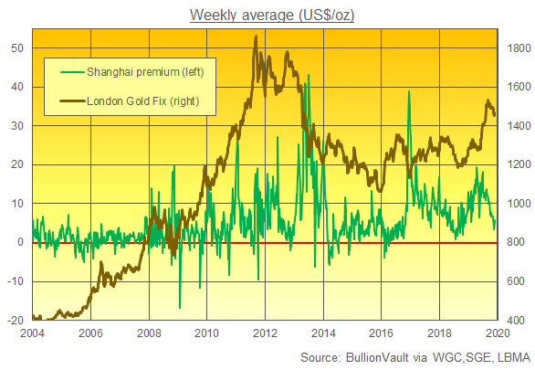 Chart of Shanghai gold premiums, weekly average. Source: BullionVault