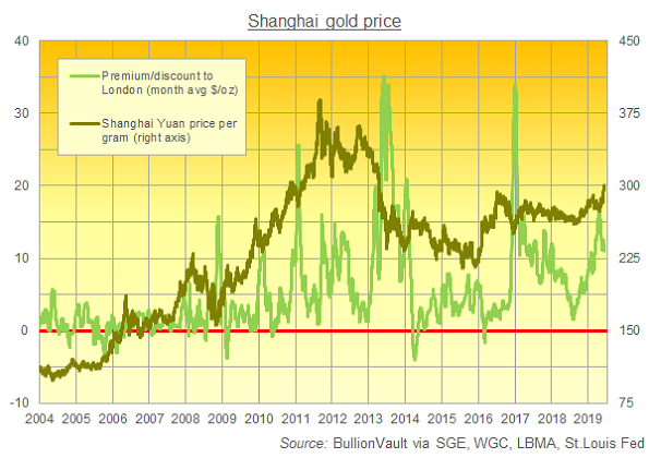 Chart of Shanghai gold price in Yuan vs. premium in USD over London quotes. Source: BullionVault