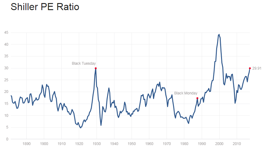 Chart of US stockmarket's price-to-earnings valuation (Robert Shiller's CAPE measure). Source: Multpl via Shiller/Yale