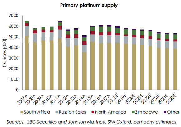 Chart of global platinum market supply/demand balance. Source: Sibanye-Stillwater