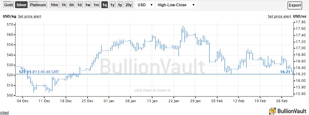 Chart of US Dollar silver price. Source: BullionVault