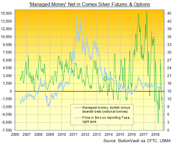 Chart of Managed Money net position in silver Comex futures and options. Source: BullionVault via CFTC