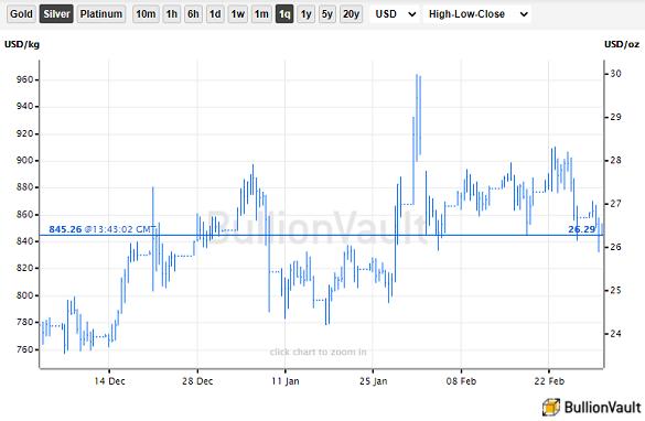 Chart of silver priced in US Dollars, last 3 months' spot-market mid. Source: BullionVault